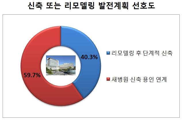 의학신문 모바일 사이트 강남세브란스병원 교직원 용인 임시